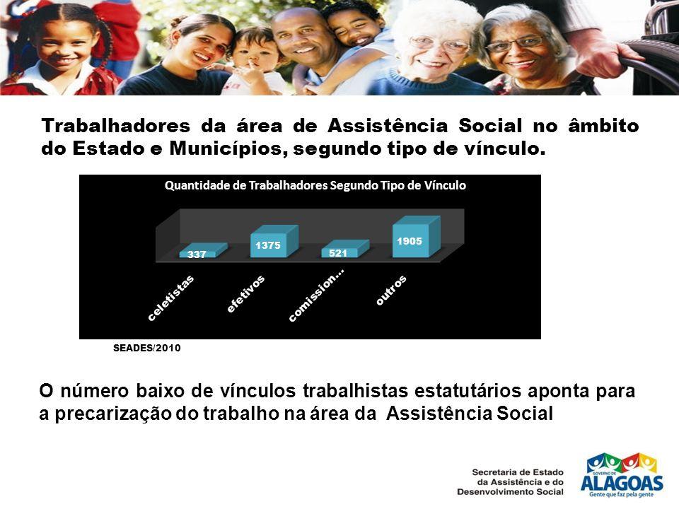 Trabalhadores da área de Assistência Social no âmbito do Estado e Municípios, segundo tipo de vínculo.