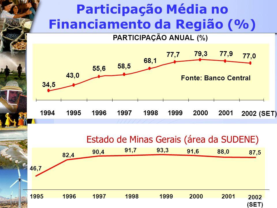 Participação Média no Financiamento da Região (%)