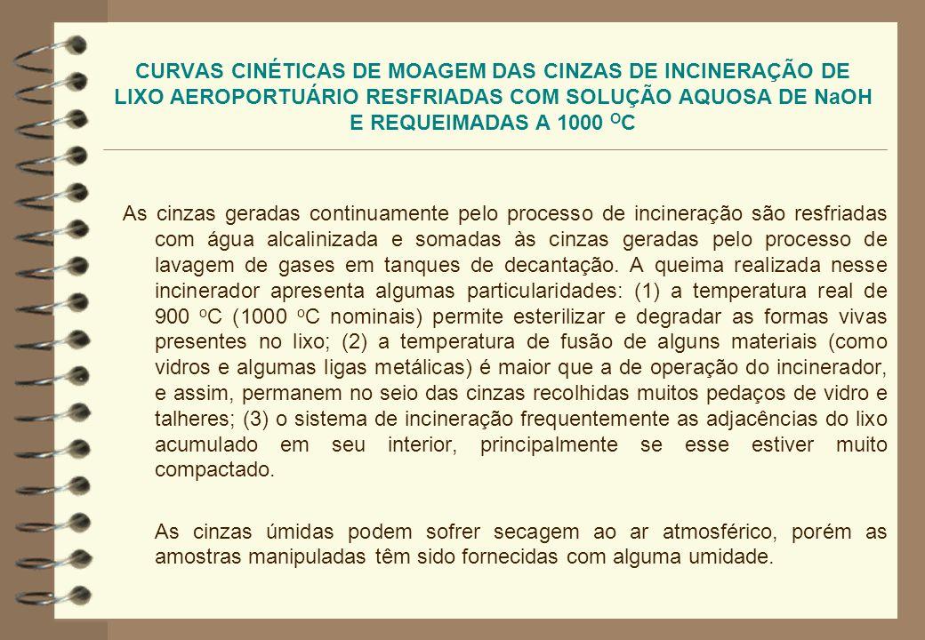 CURVAS CINÉTICAS DE MOAGEM DAS CINZAS DE INCINERAÇÃO DE LIXO AEROPORTUÁRIO RESFRIADAS COM SOLUÇÃO AQUOSA DE NaOH E REQUEIMADAS A 1000 OC