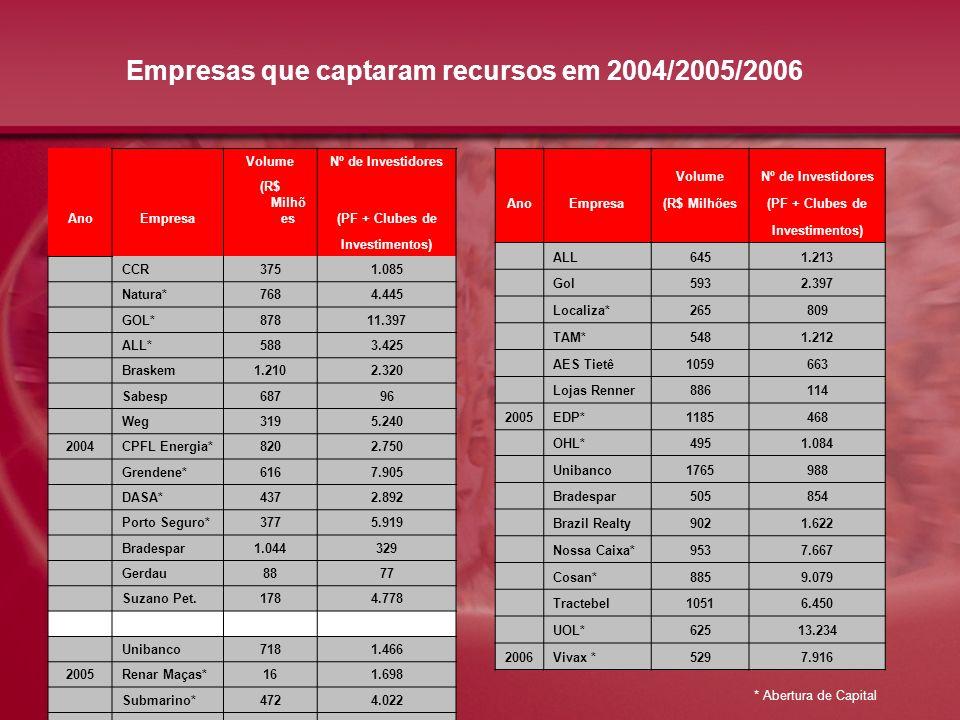 Empresas que captaram recursos em 2004/2005/2006