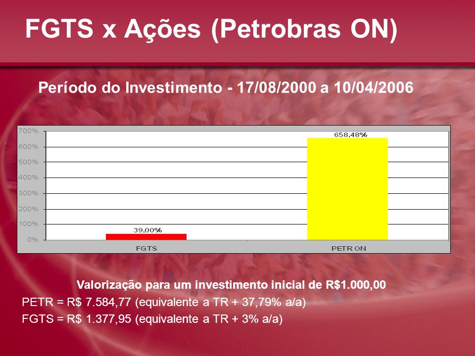 FGTS x Ações (Petrobras ON)