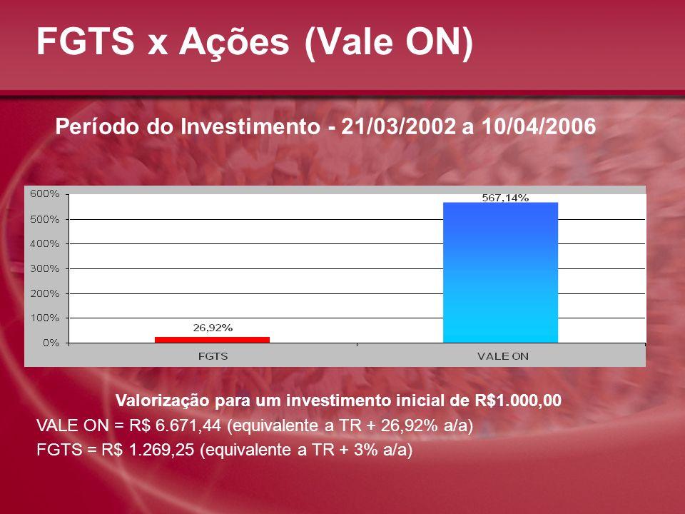 FGTS x Ações (Vale ON) Período do Investimento - 21/03/2002 a 10/04/2006. Valorização para um investimento inicial de R$1.000,00.