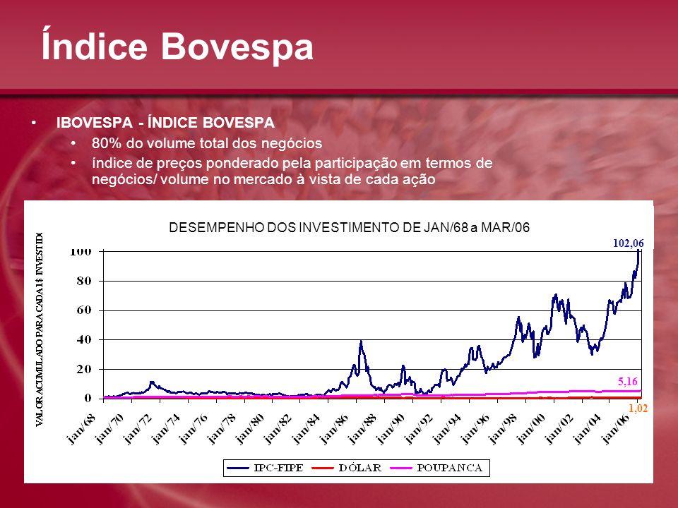DESEMPENHO DOS INVESTIMENTO DE JAN/68 a MAR/06