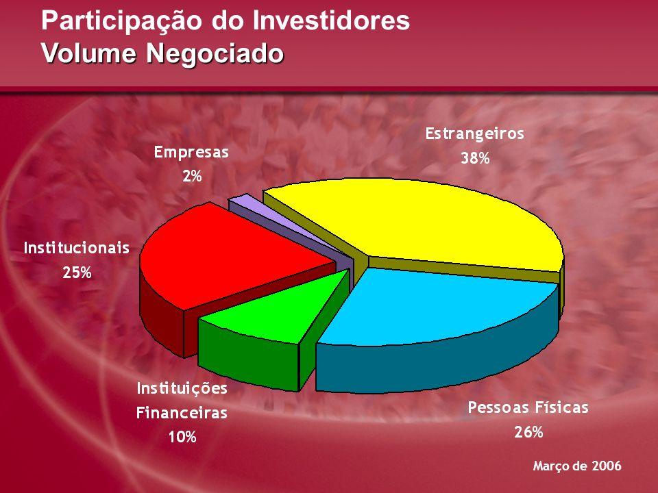 Participação do Investidores Volume Negociado
