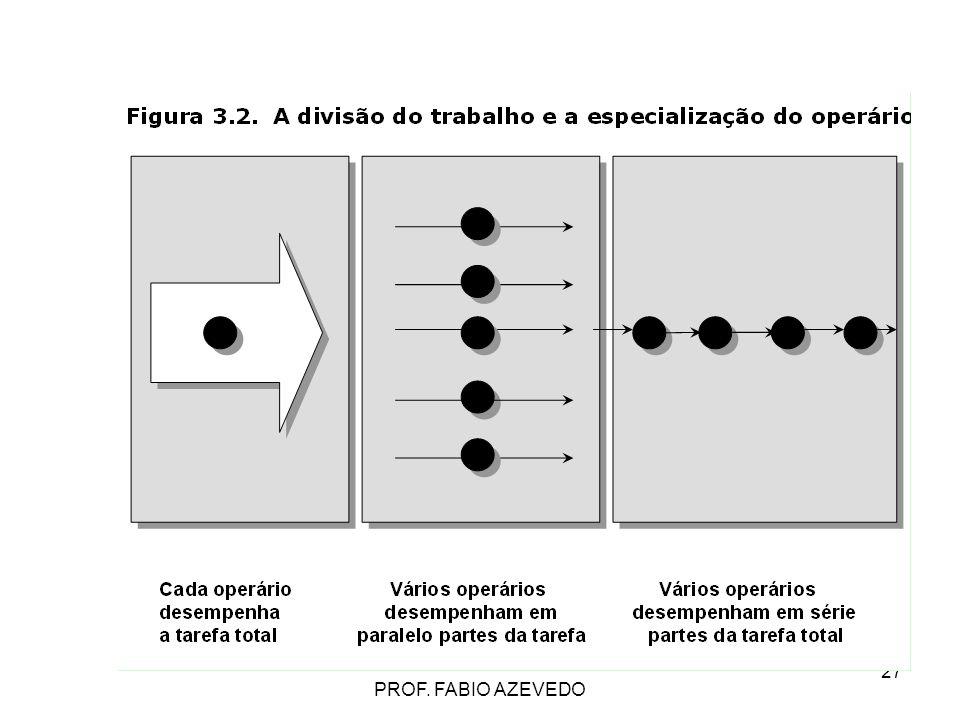 PROF. FABIO AZEVEDO