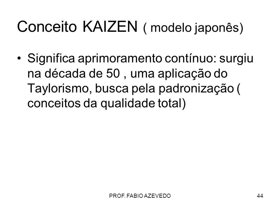 Conceito KAIZEN ( modelo japonês)