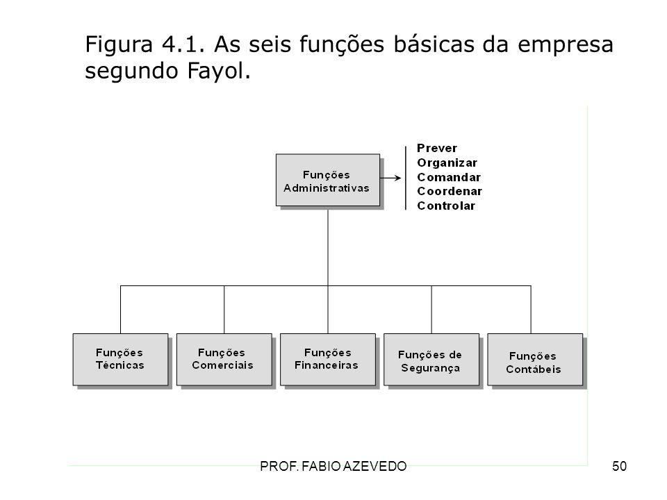 Figura 4.1. As seis funções básicas da empresa segundo Fayol.