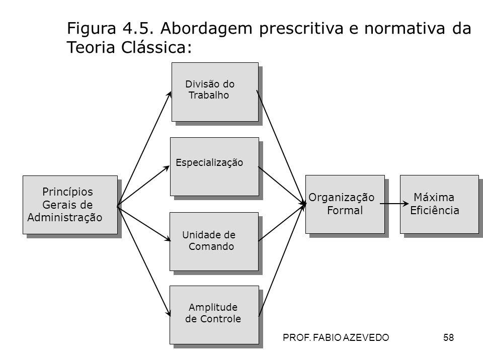 Figura 4.5. Abordagem prescritiva e normativa da Teoria Clássica: