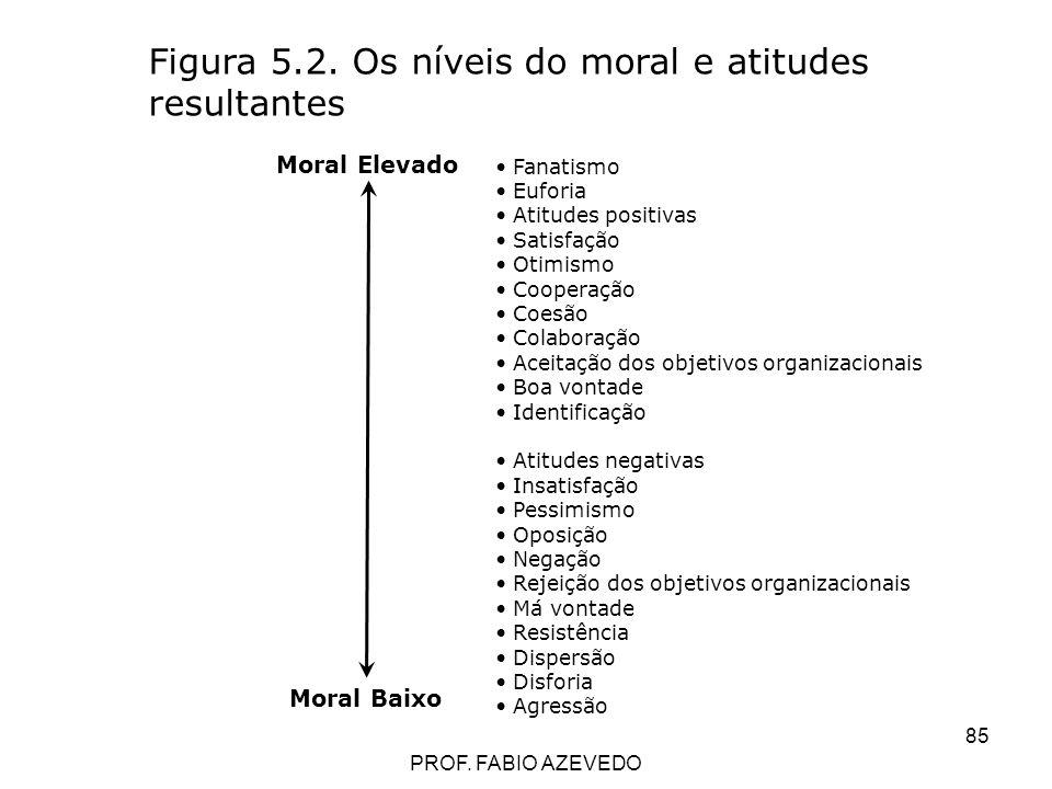 Figura 5.2. Os níveis do moral e atitudes resultantes