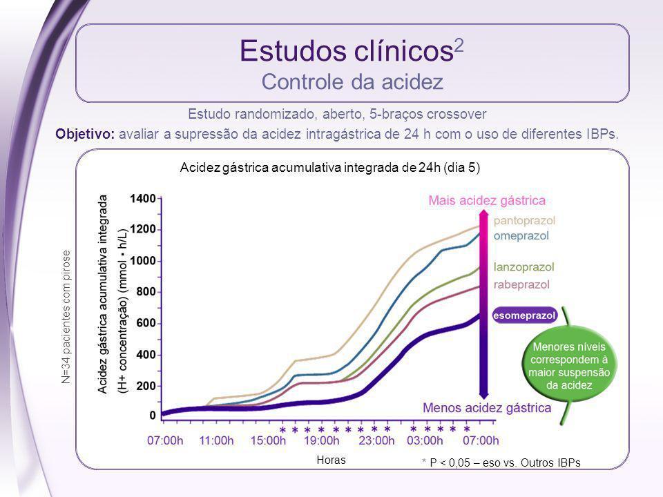 Estudos clínicos2 Controle da acidez