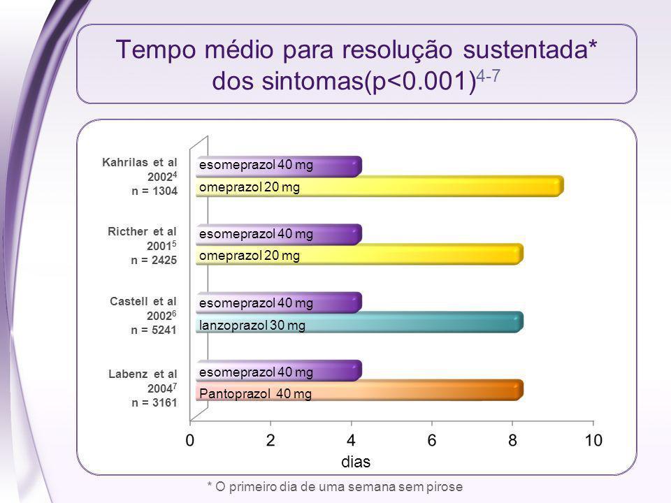 Tempo médio para resolução sustentada* dos sintomas(p<0.001)4-7