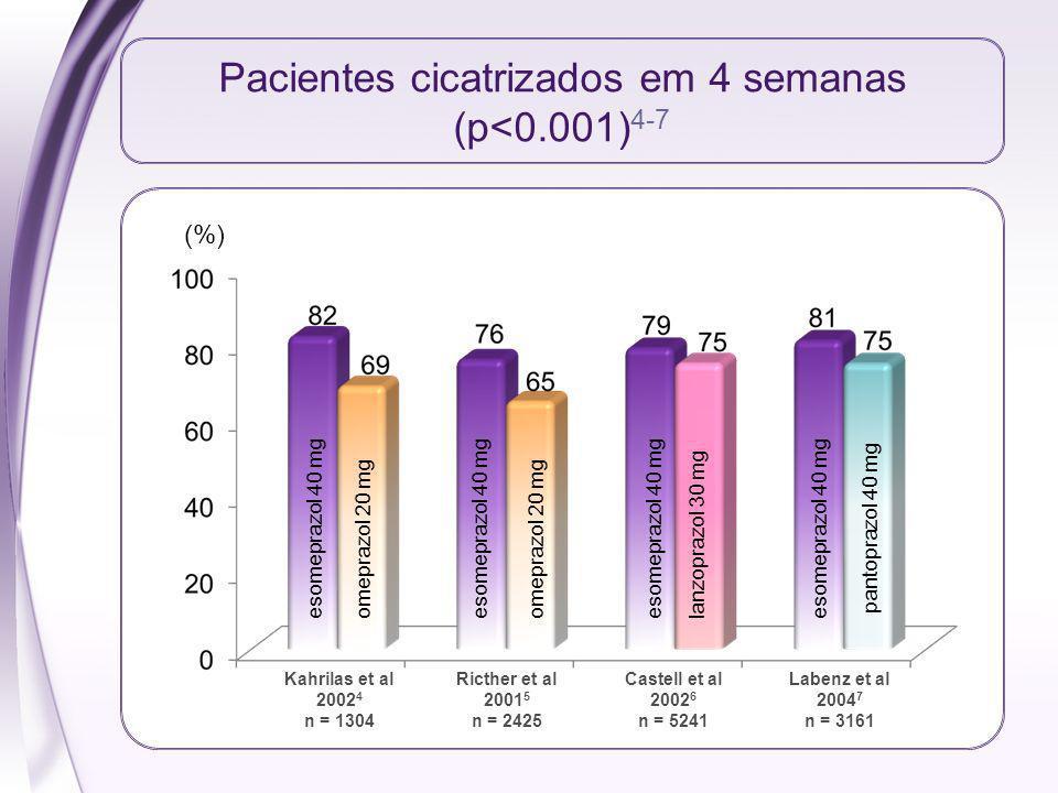 Pacientes cicatrizados em 4 semanas (p<0.001)4-7