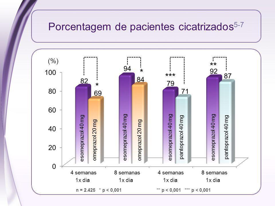 Porcentagem de pacientes cicatrizados5-7