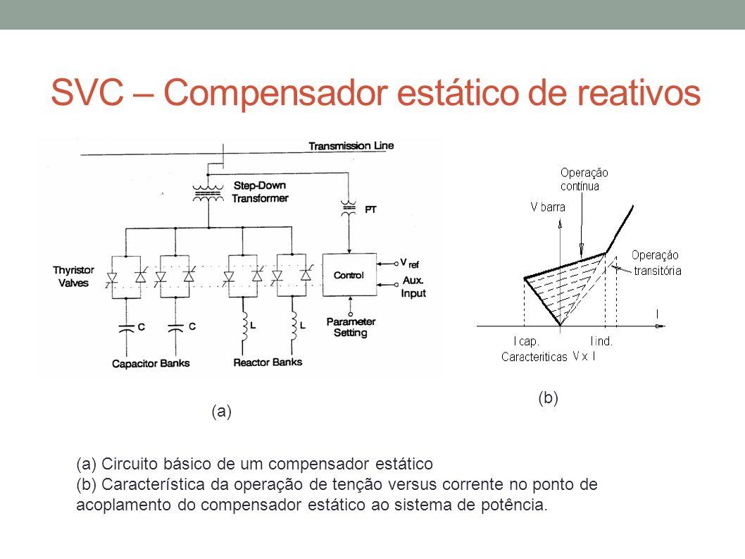 SVC – Compensador estático de reativos