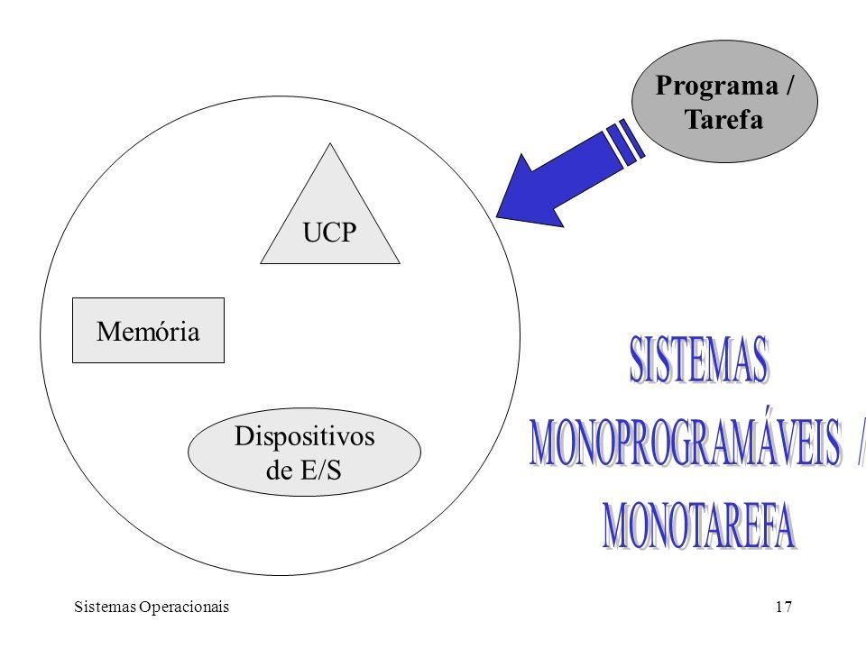 Programa / Tarefa UCP Memória Dispositivos de E/S