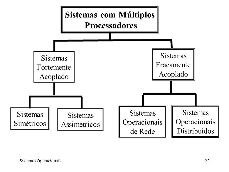 Sistemas com Múltiplos