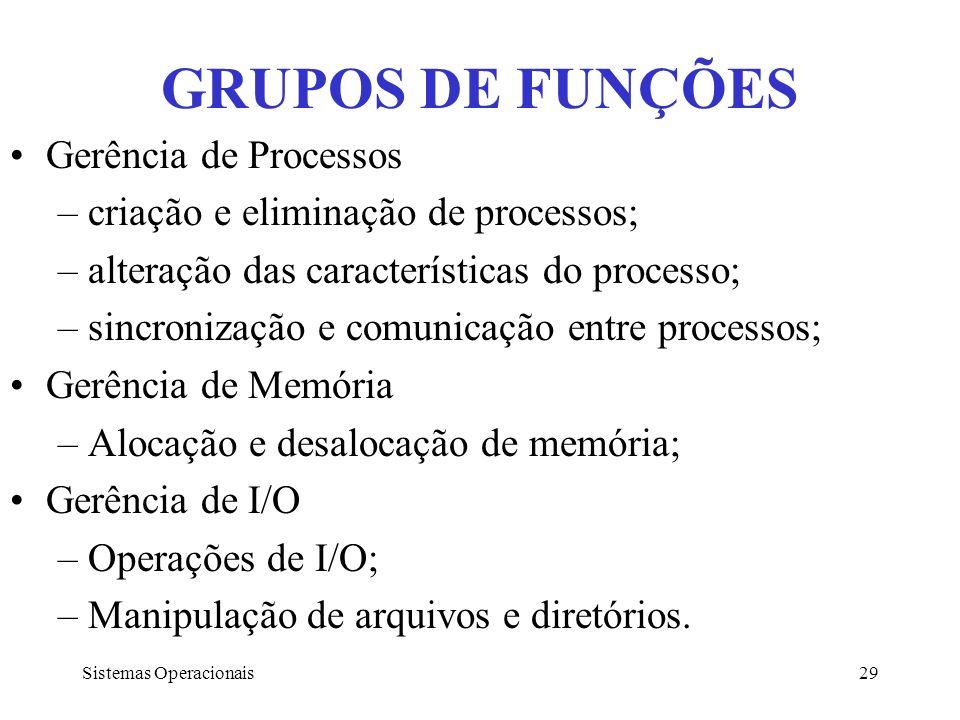 GRUPOS DE FUNÇÕES Gerência de Processos