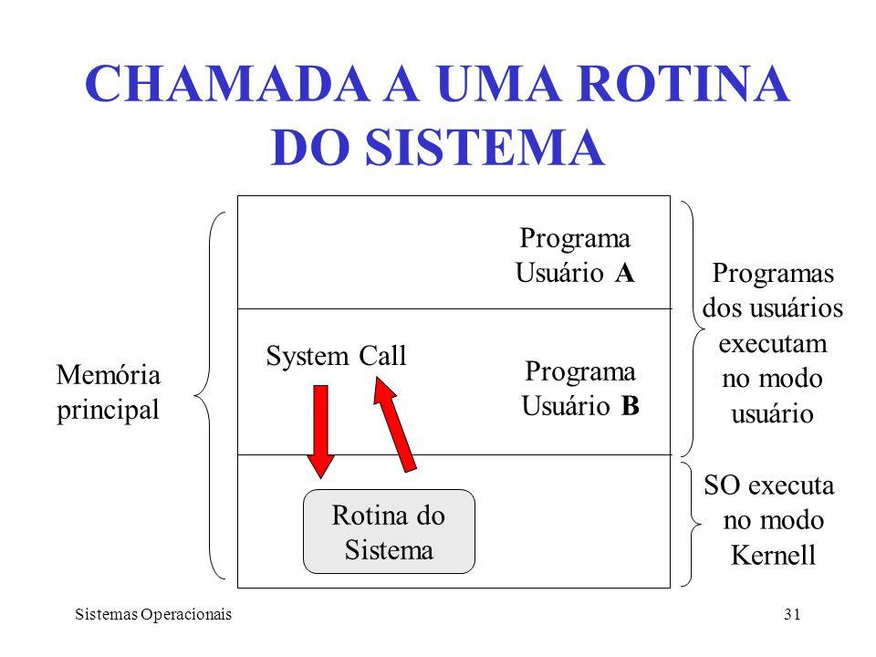 CHAMADA A UMA ROTINA DO SISTEMA