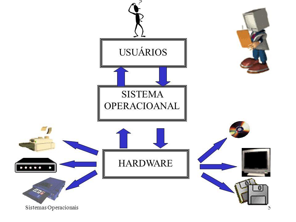 USUÁRIOS SISTEMA OPERACIOANAL HARDWARE Sistemas Operacionais