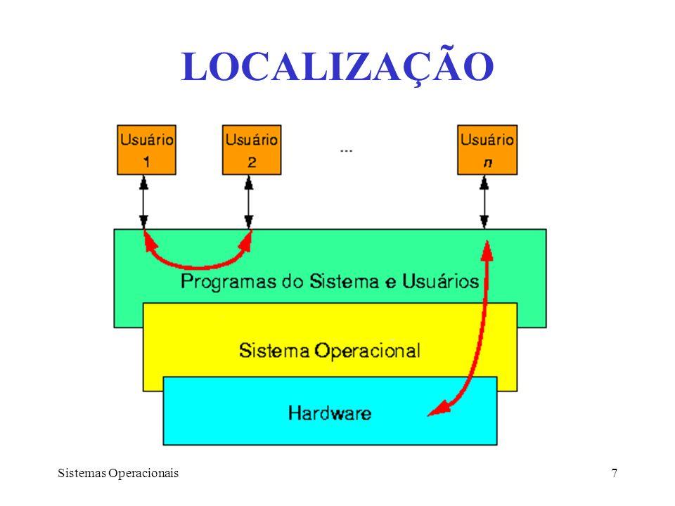 LOCALIZAÇÃO Sistemas Operacionais