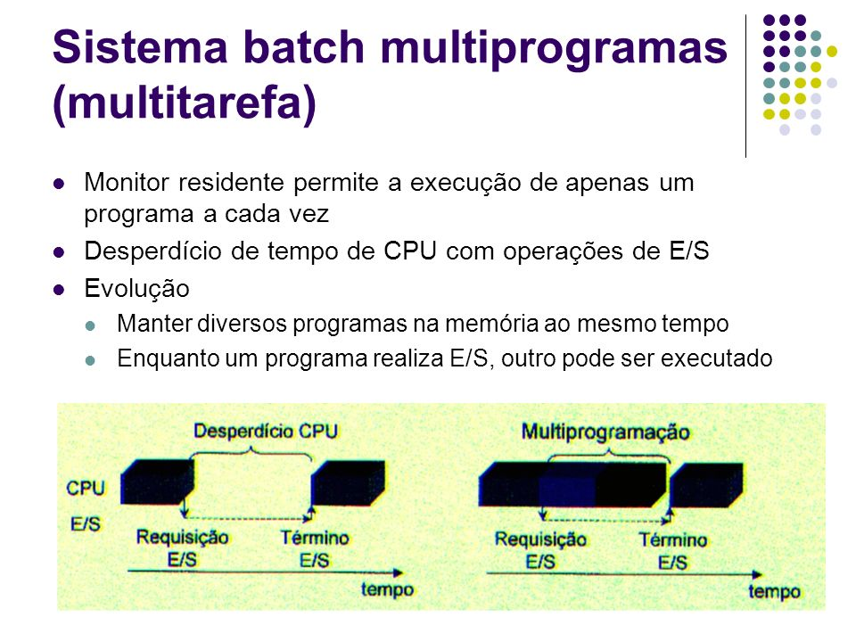Sistema batch multiprogramas (multitarefa)
