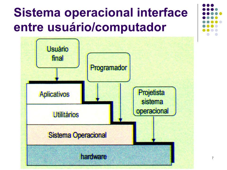 Sistema operacional interface entre usuário/computador