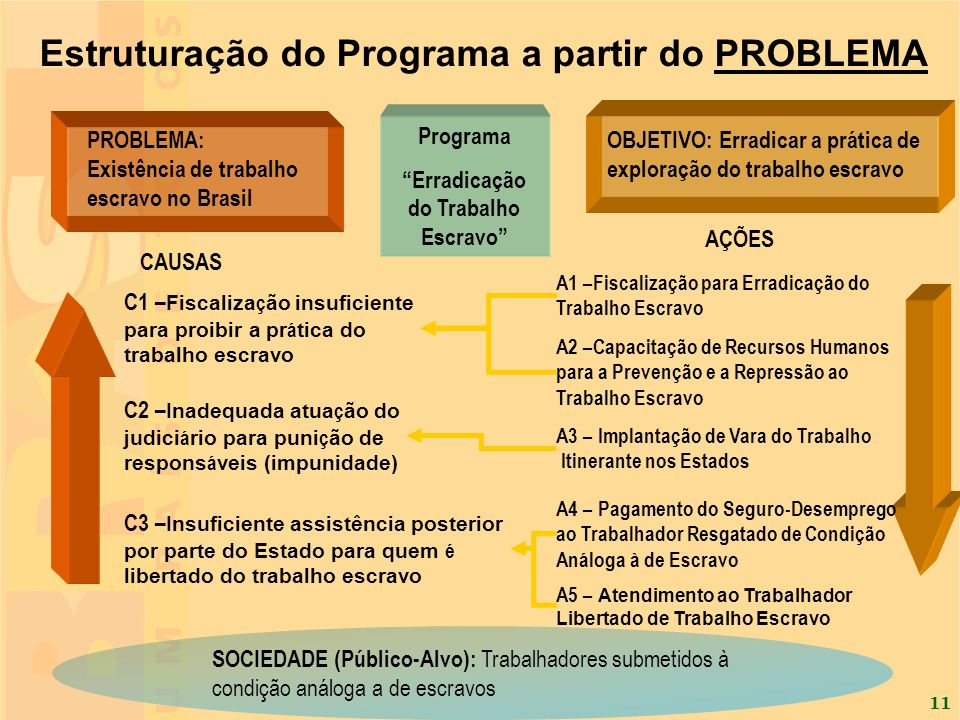 Estruturação do Programa a partir do PROBLEMA