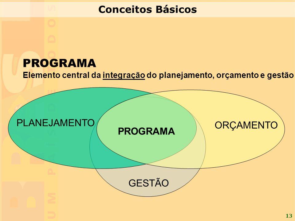 PROGRAMA Conceitos Básicos PLANEJAMENTO ORÇAMENTO PROGRAMA GESTÃO