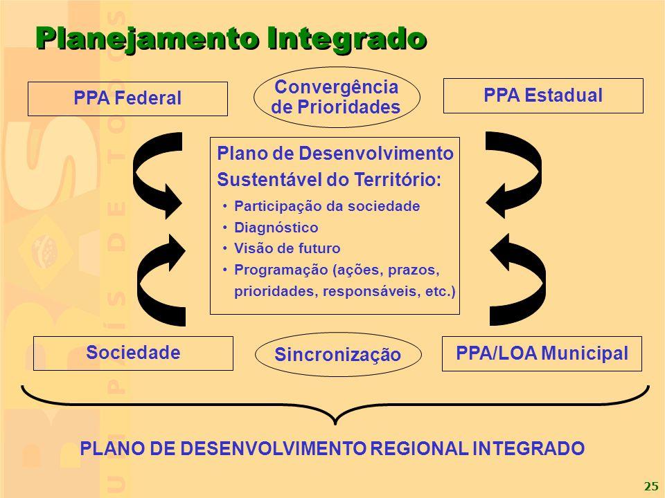PLANO DE DESENVOLVIMENTO REGIONAL INTEGRADO
