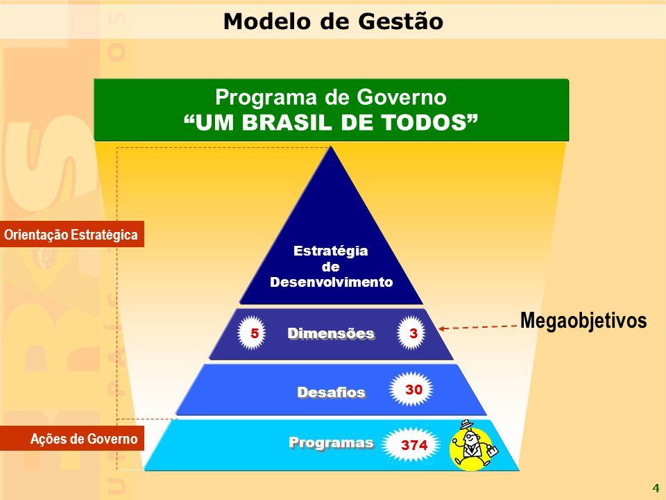 Modelo de Gestão Programa de Governo UM BRASIL DE TODOS