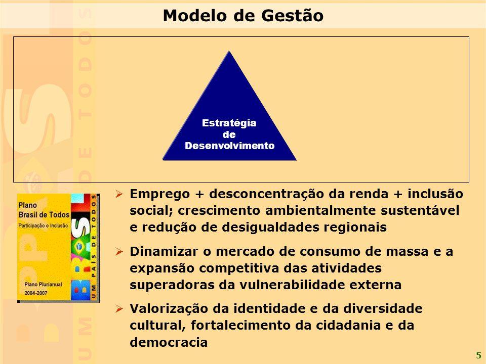 Modelo de Gestão Estratégia. de. Desenvolvimento.