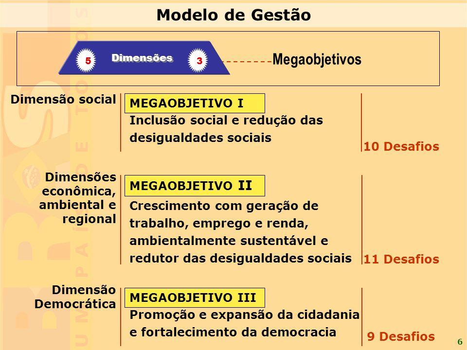 Modelo de Gestão Megaobjetivos Dimensão social MEGAOBJETIVO I