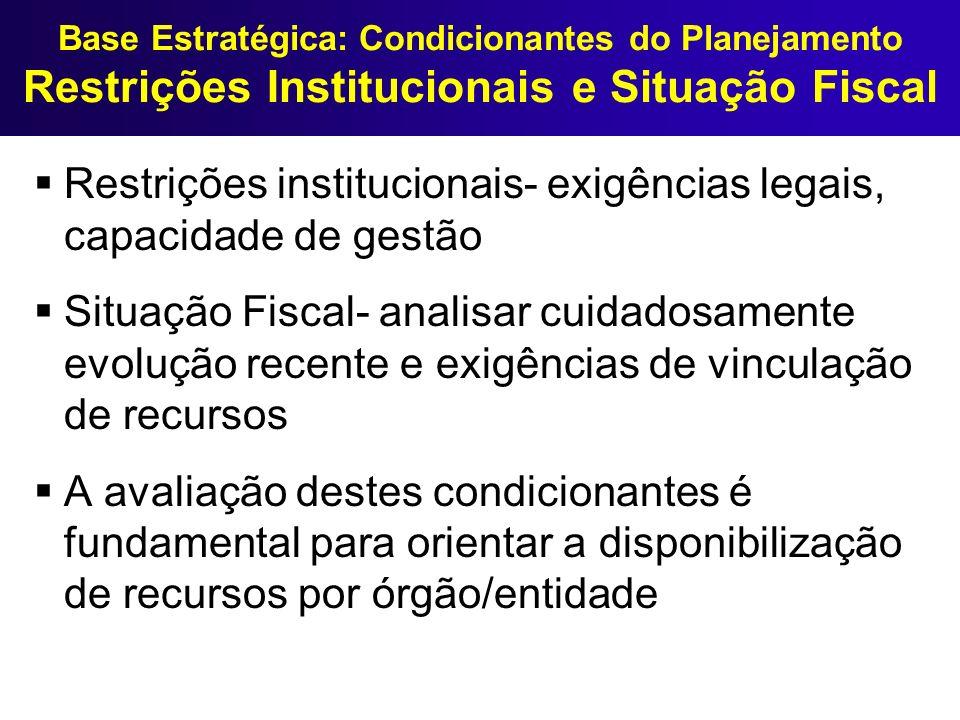Restrições institucionais- exigências legais, capacidade de gestão
