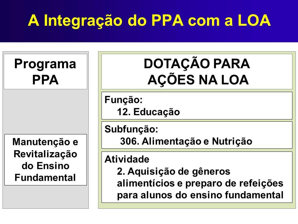 A Integração do PPA com a LOA
