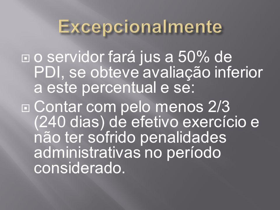 Excepcionalmente o servidor fará jus a 50% de PDI, se obteve avaliação inferior a este percentual e se: