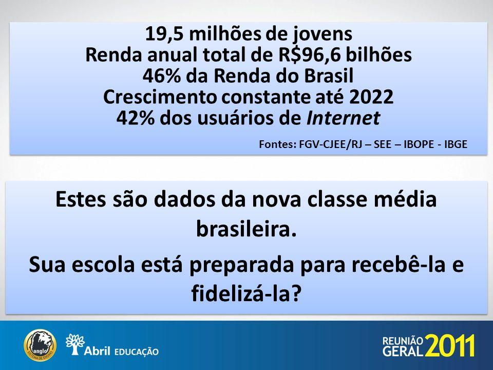 Estes são dados da nova classe média brasileira.