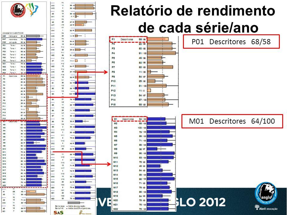 Relatório de rendimento de cada série/ano