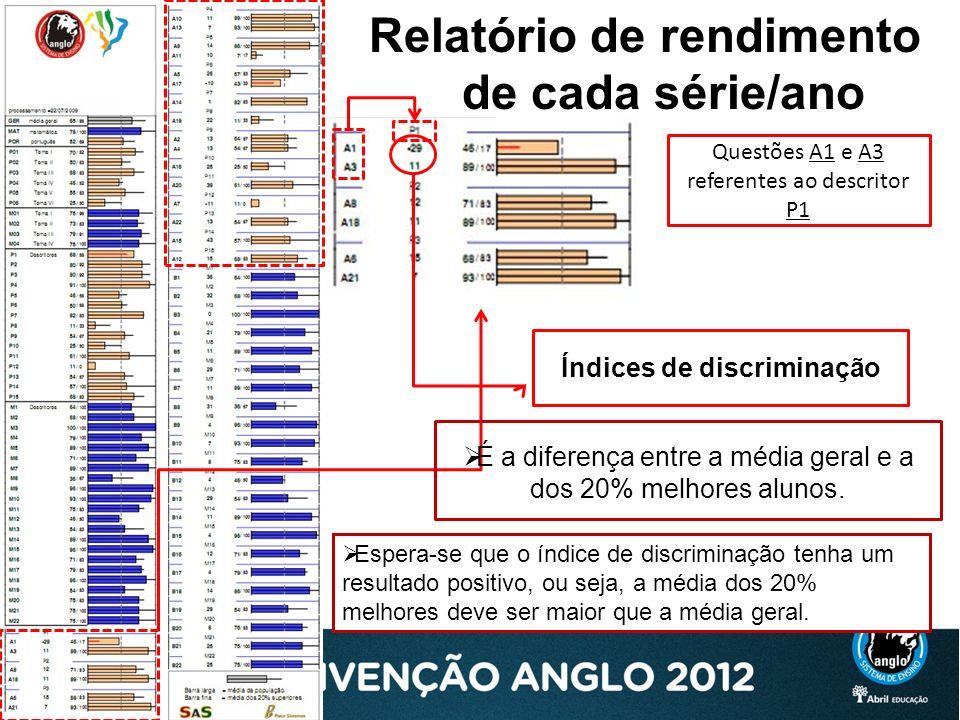 Relatório de rendimento de cada série/ano Índices de discriminação