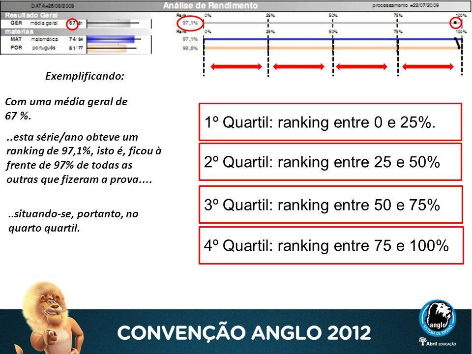 1º Quartil: ranking entre 0 e 25%.