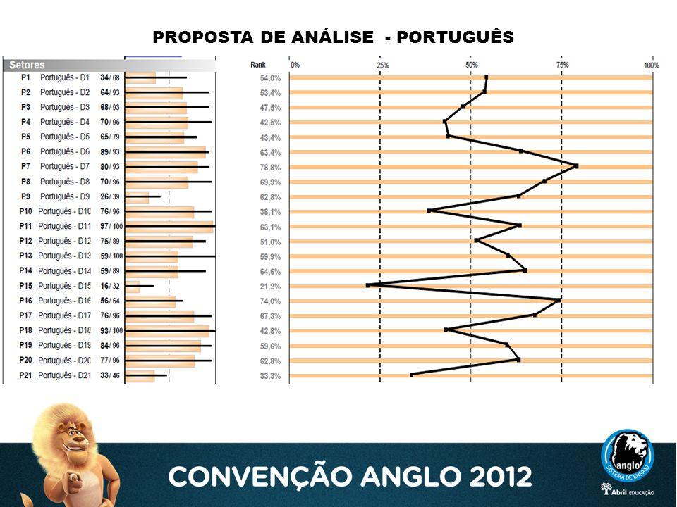 PROPOSTA DE ANÁLISE - PORTUGUÊS