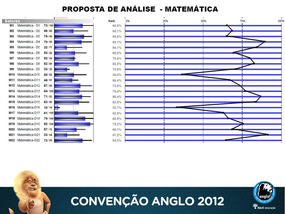 PROPOSTA DE ANÁLISE - MATEMÁTICA