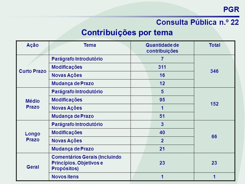 Contribuições por tema