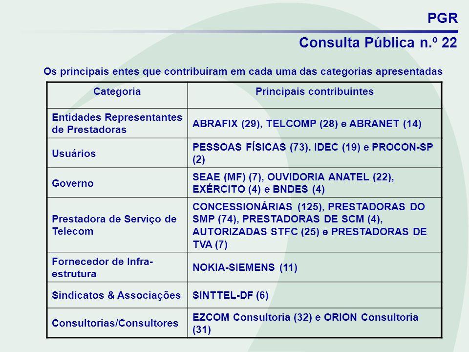 Principais contribuintes