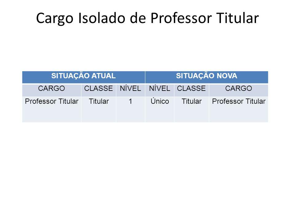 Cargo Isolado de Professor Titular