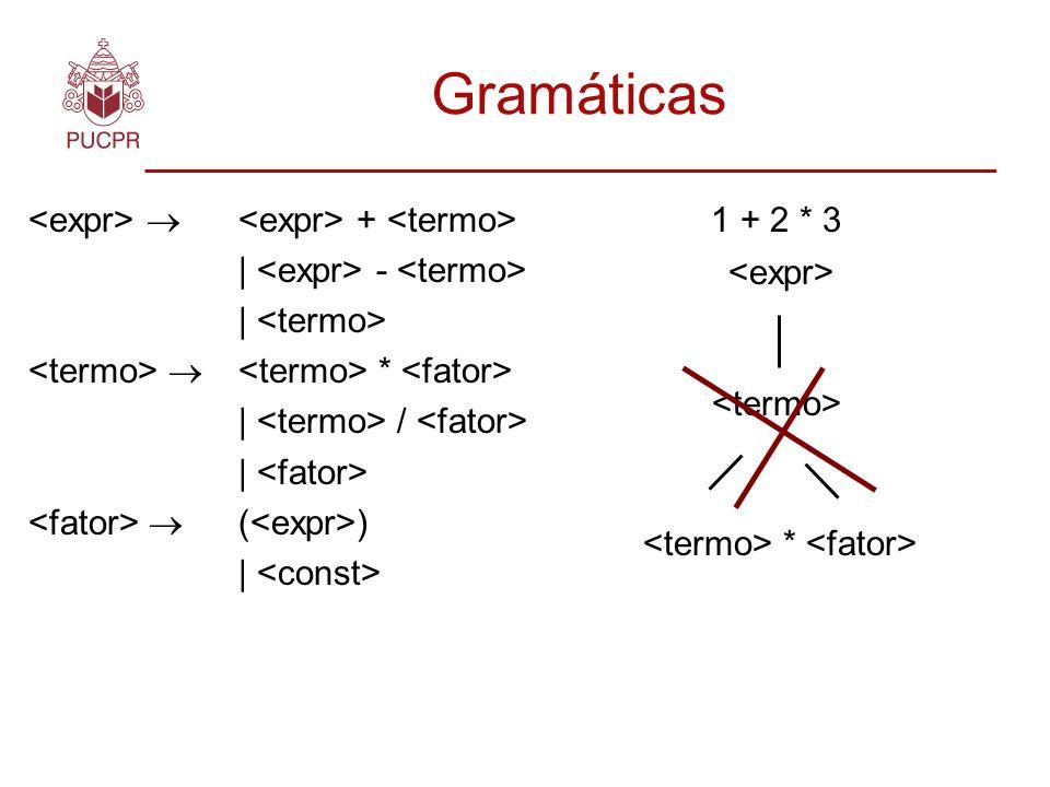 Gramáticas <expr>  <expr> + <termo>
