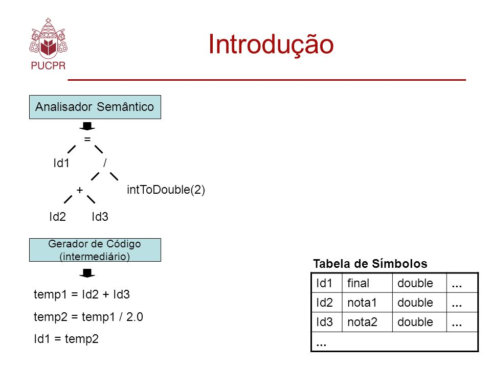 Introdução Analisador Semântico = Id1 / + Id2 Id3 intToDouble(2)