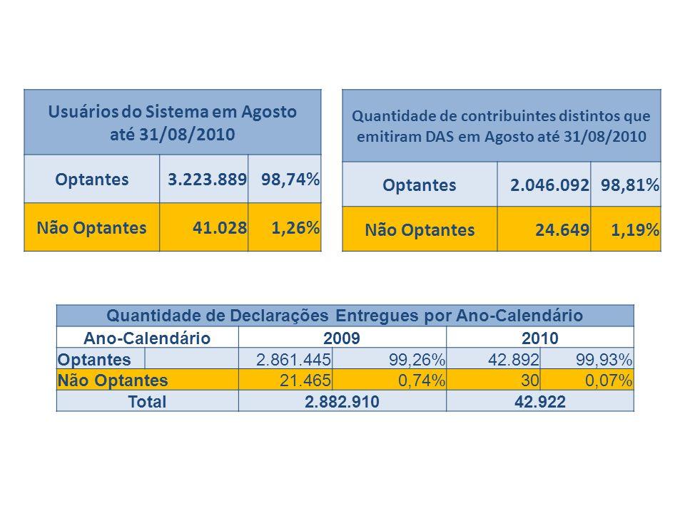 Usuários do Sistema em Agosto até 31/08/2010 Optantes 3.223.889 98,74%