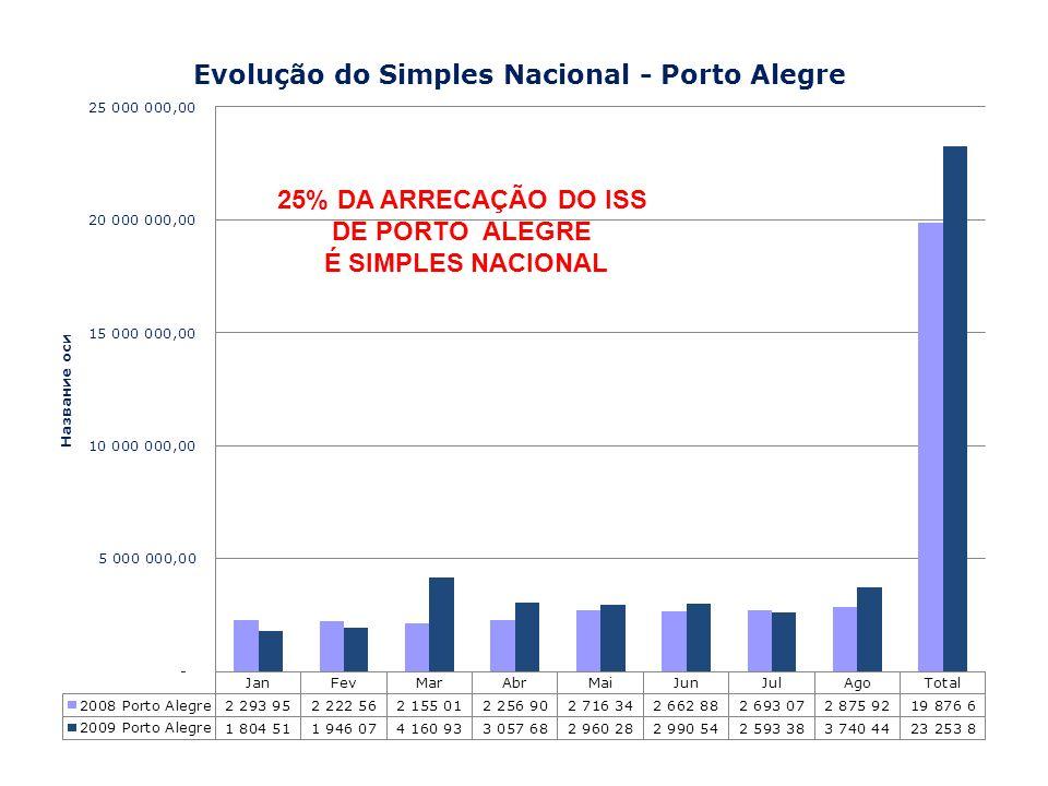 25% DA ARRECAÇÃO DO ISS DE PORTO ALEGRE