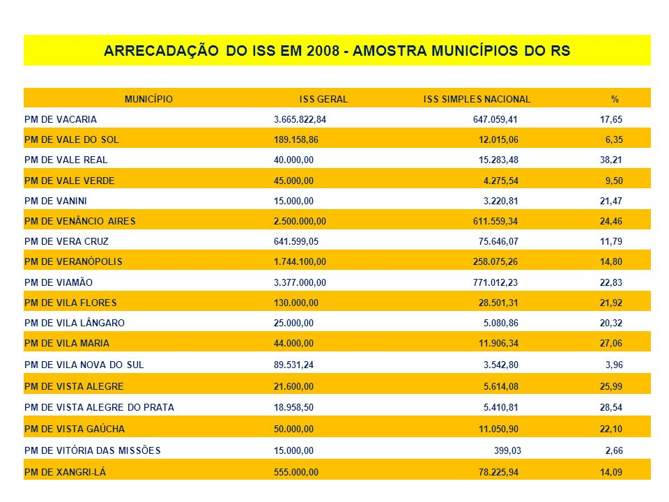 ARRECADAÇÃO DO ISS EM 2008 - AMOSTRA MUNICÍPIOS DO RS