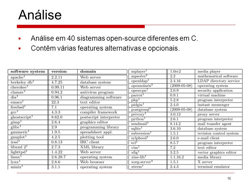 Análise Análise em 40 sistemas open-source diferentes em C.
